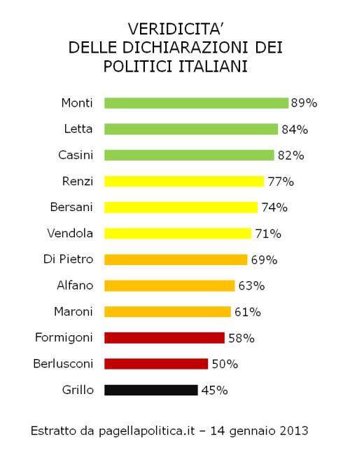 Veridicità dei politici italiani